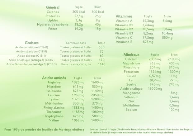 nutriments moringa oleifera